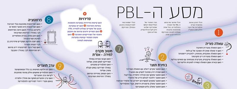 אוהב PBL?  מאותגר PBL? הסולמות והנחשים מחכים לך
