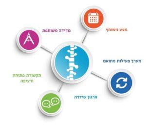 מודל קולקטיב אימפקט מתוך אתר שיתופים