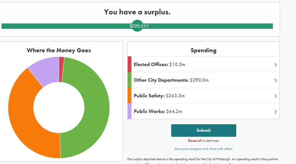 תקציב העירייה